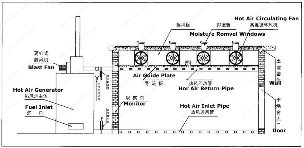 Coal Fired Hot Air Furnace Application