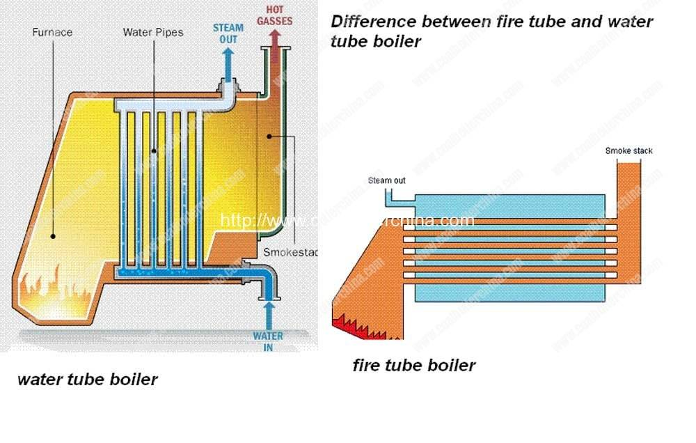 difference of fire tube boiler and water tube boiler