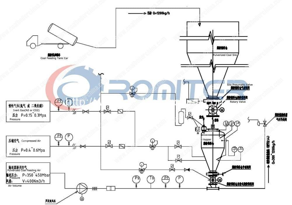 Pulverized-Coal-Feeding-System-Introduction