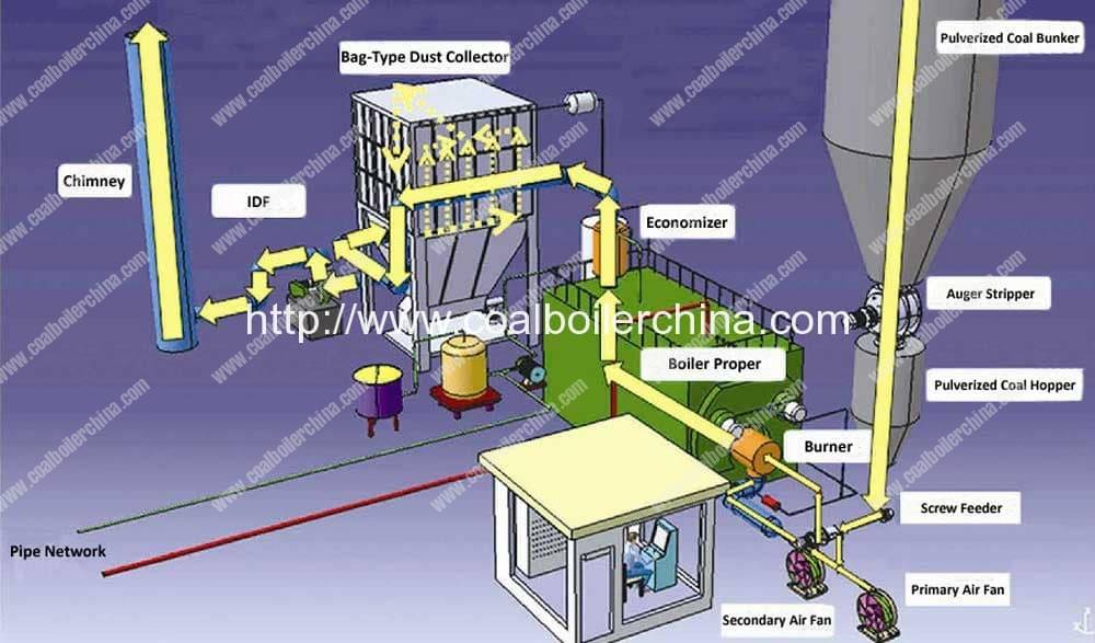 pulverized-coal-fired-steam-boilers-coal-powder-fired-steam-boilers-processing-flow